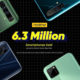 Chinese smartphone company Realme sold 83 lakh devices during the festive season
